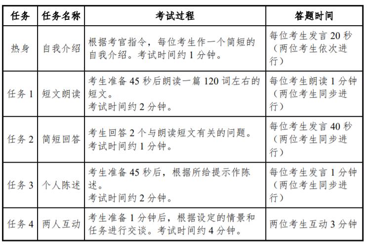 2021 年上半年 四六级口语考试时间及开考科目安排